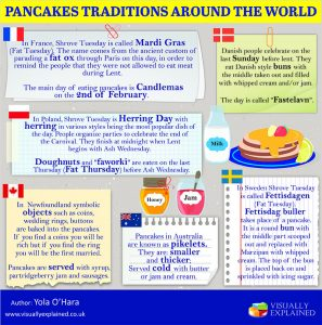 Pancake traditions round the world